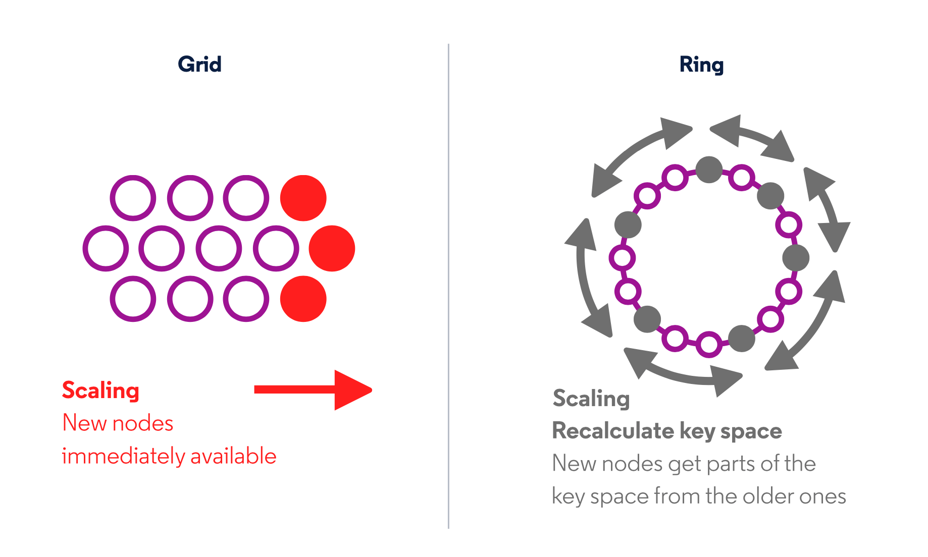 Grid vs Ring Storage Architecture